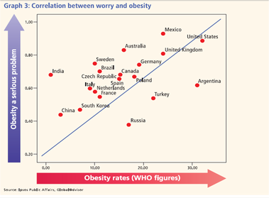 Correlation between worry and obesity